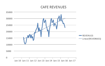 cafe-revenues