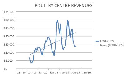 poultry-centre-revenues