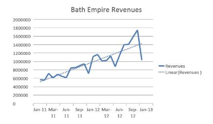 bathempire revenues