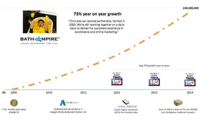 bath empire revenue growth