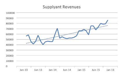 SUPPLYANT-REVENUES